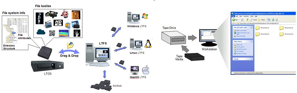 LTFS-ExchangeData-ShareDataAcrossPlatforms